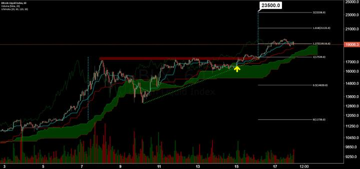 Bitcoin Price Analysis 18 Dec 2017 13