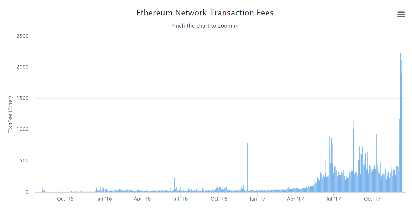 ethereum, fees